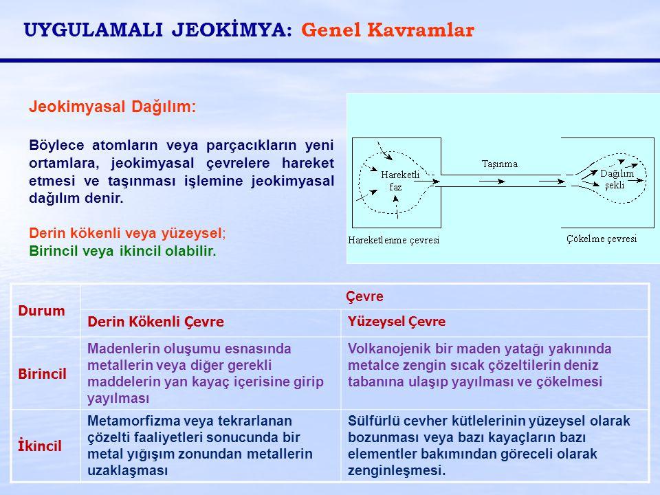 Jeokimyasal Dağılım: Böylece atomların veya parçacıkların yeni ortamlara, jeokimyasal çevrelere hareket etmesi ve taşınması işlemine jeokimyasal dağıl