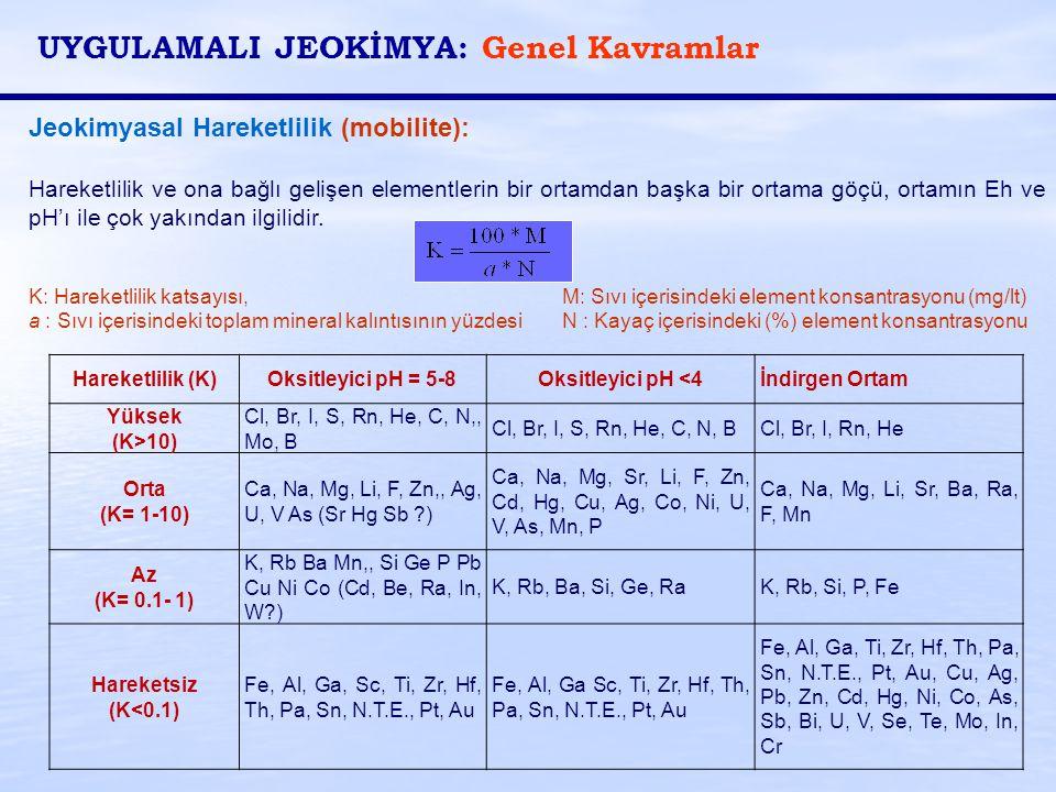 Jeokimyasal Hareketlilik (mobilite): Hareketlilik ve ona bağlı gelişen elementlerin bir ortamdan başka bir ortama göçü, ortamın Eh ve pH'ı ile çok yak