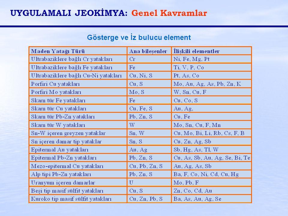 Gösterge ve İz bulucu element UYGULAMALI JEOKİMYA: Genel Kavramlar