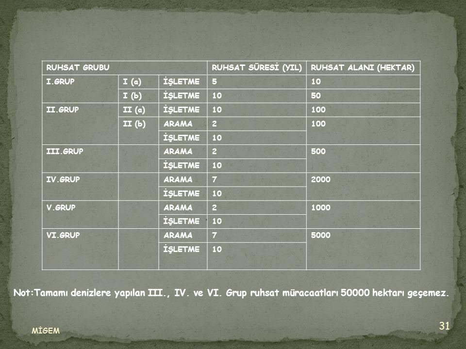 MİGEM 31. RUHSAT GRUBURUHSAT SÜRESİ (YIL)RUHSAT ALANI (HEKTAR) I.GRUPI (a)İŞLETME510 I (b)İŞLETME1050 II.GRUPII (a)İŞLETME10100 II (b)ARAMA2100 İŞLETM