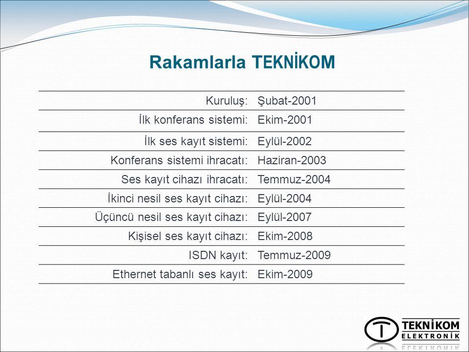 Rakamlarla T EKNİKO M Kuruluş:Şubat-2001 İlk konferans sistemi:Ekim-2001 İlk ses kayıt sistemi:Eylül-2002 Konferans sistemi ihracatı:Haziran-2003 Ses