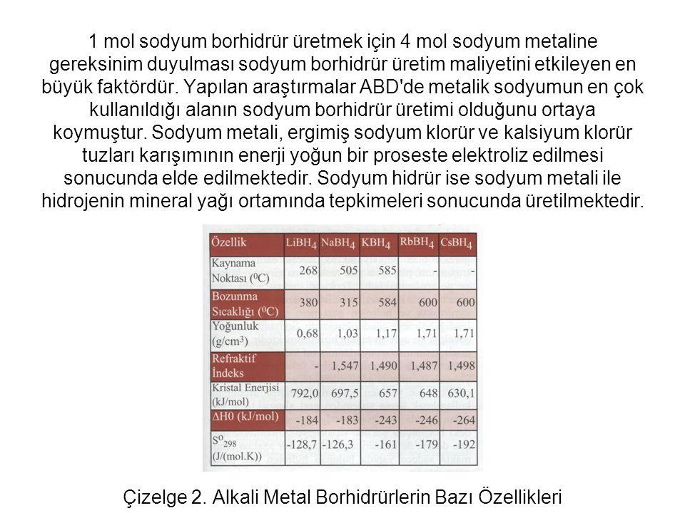 1 mol sodyum borhidrür üretmek için 4 mol sodyum metaline gereksinim duyulması sodyum borhidrür üretim maliyetini etkileyen en büyük faktördür. Yapıla