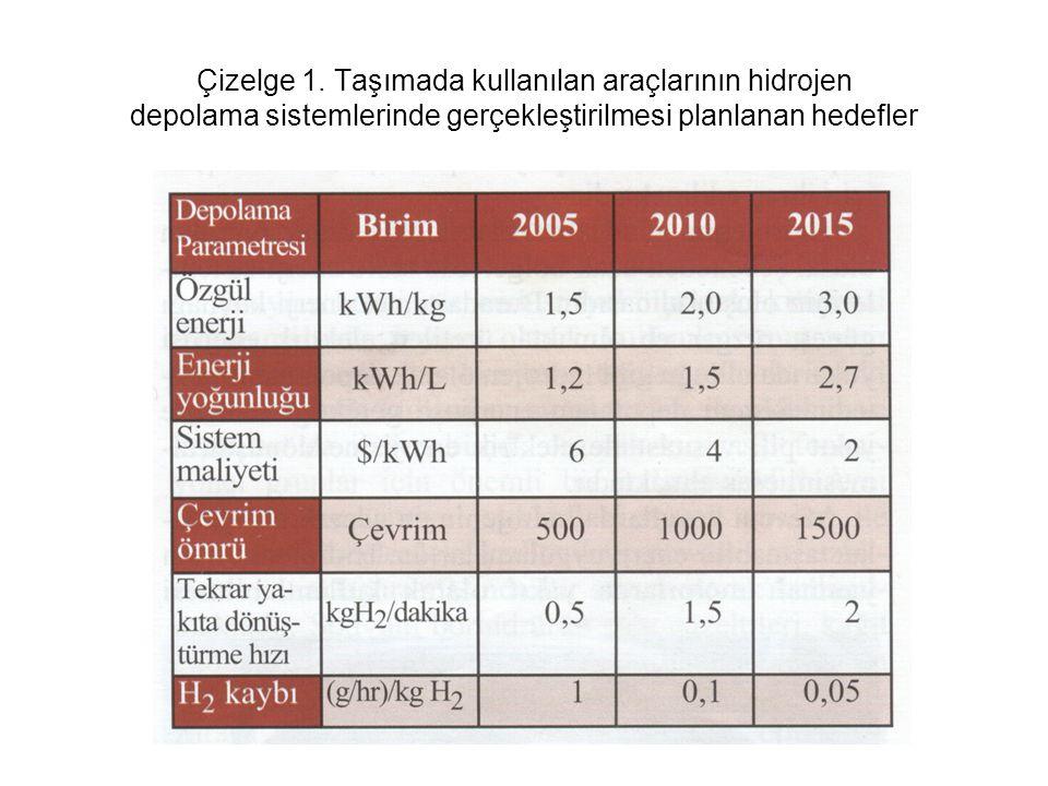 Çizelge 1. Taşımada kullanılan araçlarının hidrojen depolama sistemlerinde gerçekleştirilmesi planlanan hedefler