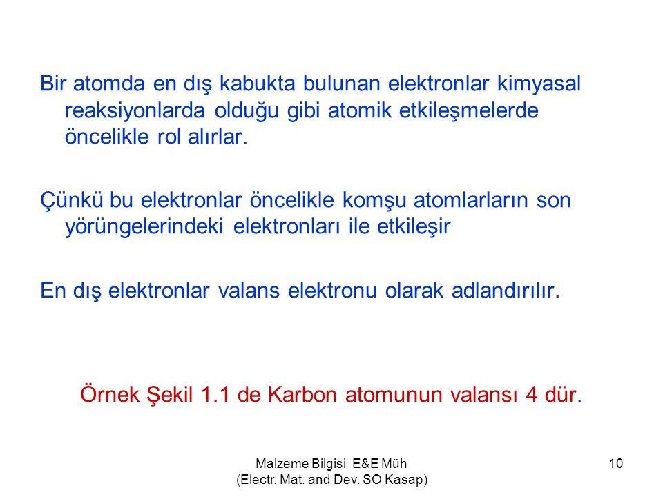 Malzeme Bilgisi E&E Müh (Electr. Mat. and Dev. SO Kasap) 10 Bir atomda en dış kabukta bulunan elektronlar kimyasal reaksiyonlarda olduğu gibi atomik e