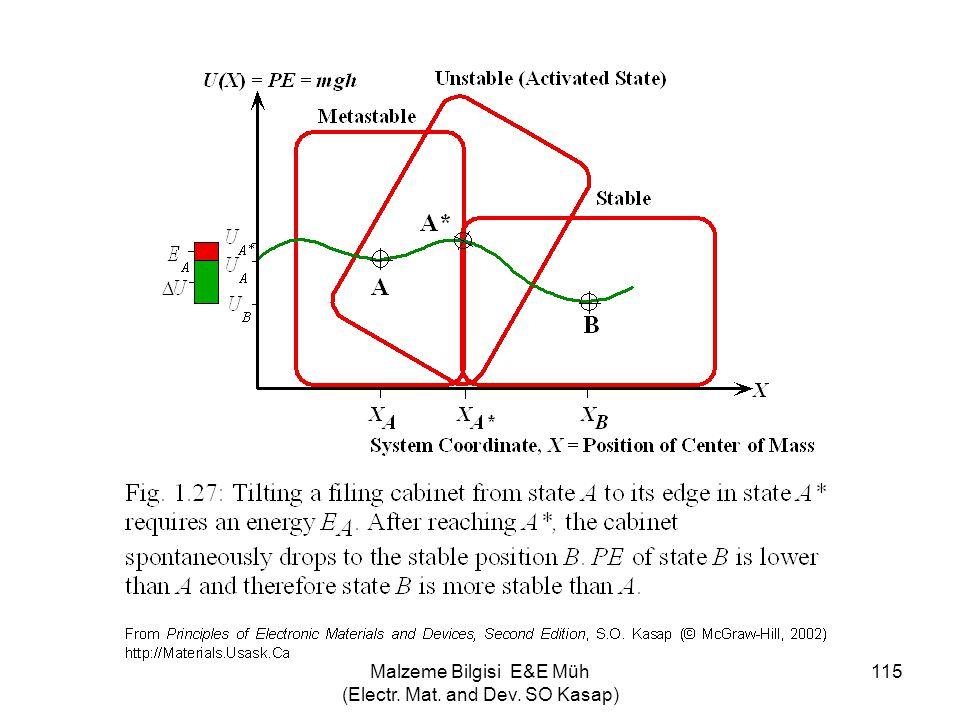 Malzeme Bilgisi E&E Müh (Electr. Mat. and Dev. SO Kasap) 115