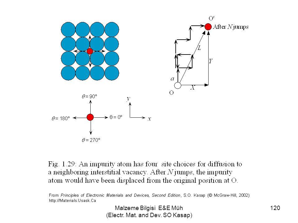 Malzeme Bilgisi E&E Müh (Electr. Mat. and Dev. SO Kasap) 120