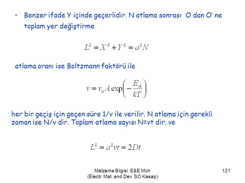 Malzeme Bilgisi E&E Müh (Electr. Mat. and Dev. SO Kasap) 121 •Benzer ifade Y içinde geçerlidir. N atlama sonrası O dan O' ne toplam yer değiştirme atl