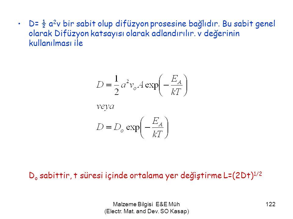 Malzeme Bilgisi E&E Müh (Electr. Mat. and Dev. SO Kasap) 122 •D= ½ a 2 v bir sabit olup difüzyon prosesine bağlıdır. Bu sabit genel olarak Difüzyon ka