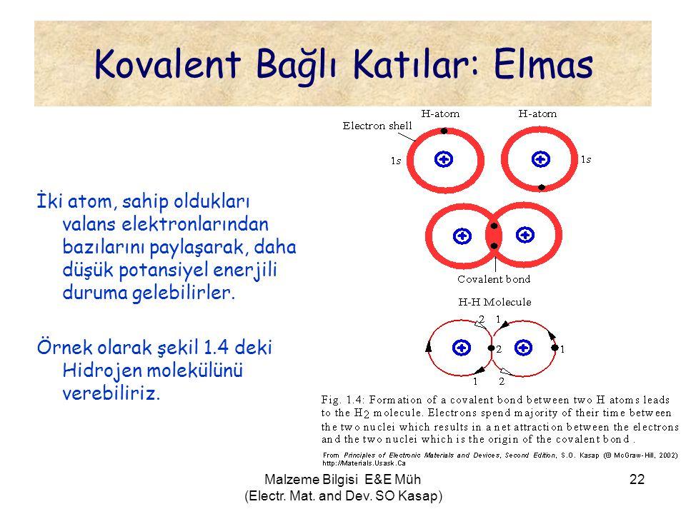 Malzeme Bilgisi E&E Müh (Electr. Mat. and Dev. SO Kasap) 22 Kovalent Bağlı Katılar: Elmas İki atom, sahip oldukları valans elektronlarından bazılarını