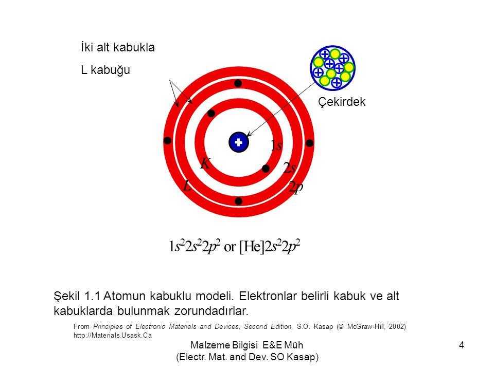 Malzeme Bilgisi E&E Müh (Electr. Mat. and Dev. SO Kasap) 85