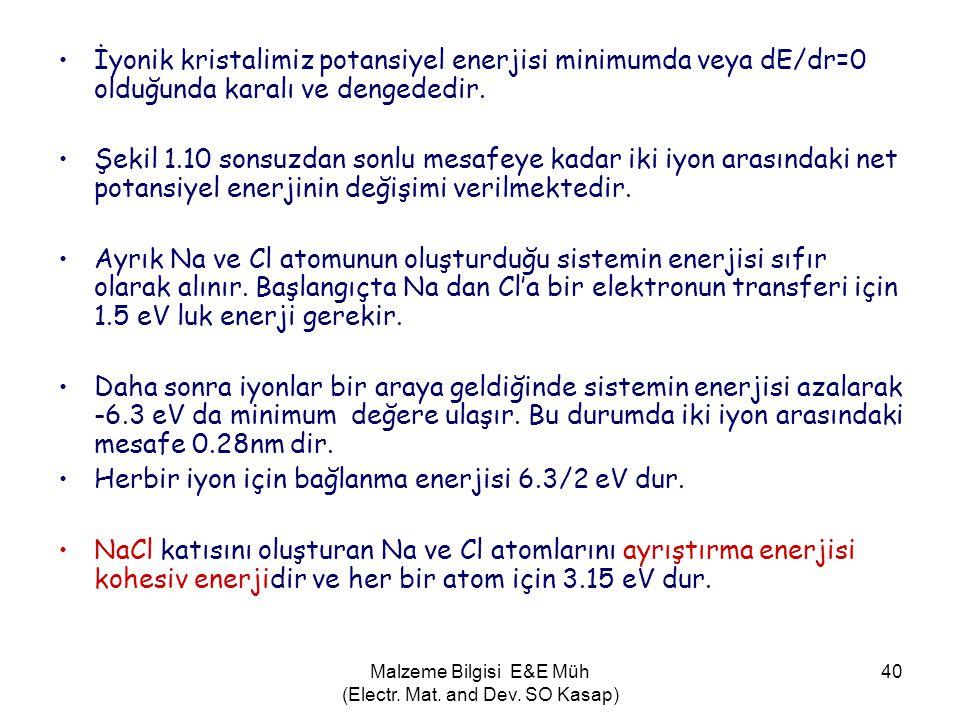 Malzeme Bilgisi E&E Müh (Electr. Mat. and Dev. SO Kasap) 40 •İyonik kristalimiz potansiyel enerjisi minimumda veya dE/dr=0 olduğunda karalı ve dengede