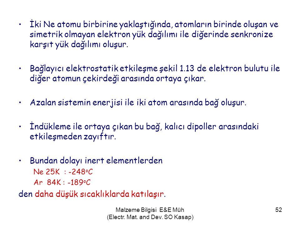 Malzeme Bilgisi E&E Müh (Electr. Mat. and Dev. SO Kasap) 52 •İki Ne atomu birbirine yaklaştığında, atomların birinde oluşan ve simetrik olmayan elektr
