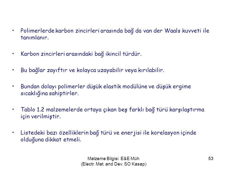 Malzeme Bilgisi E&E Müh (Electr. Mat. and Dev. SO Kasap) 53 •Polimerlerde karbon zincirleri arasında bağ da van der Waals kuvveti ile tanımlanır. •Kar