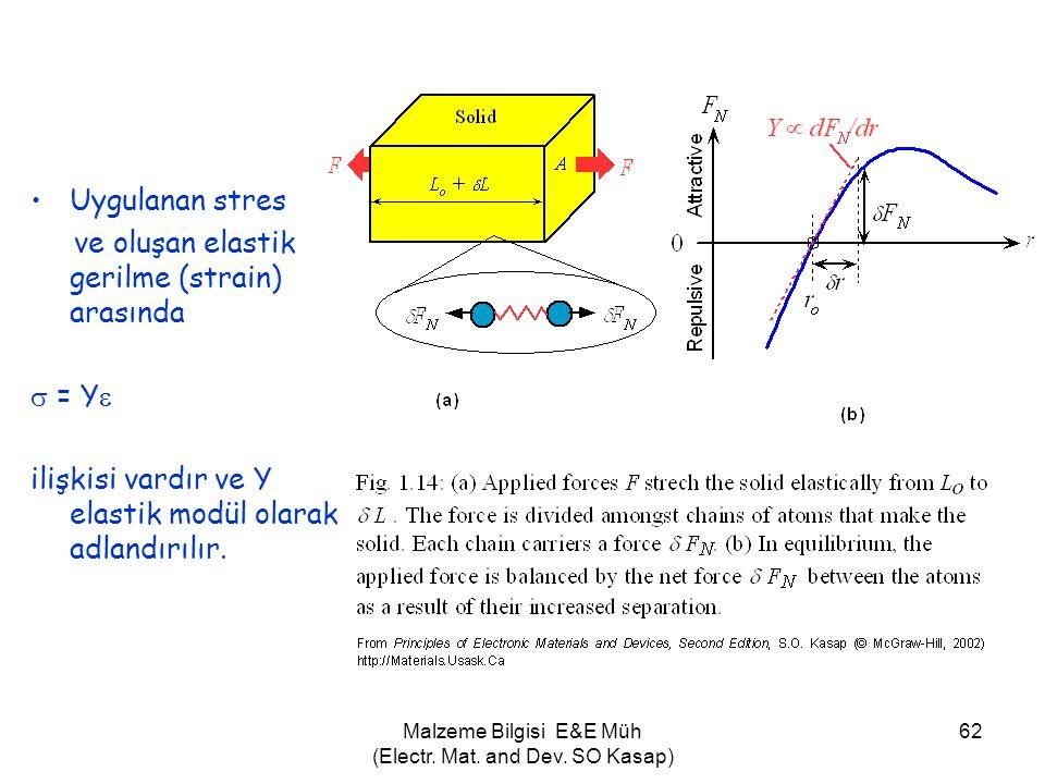 Malzeme Bilgisi E&E Müh (Electr. Mat. and Dev. SO Kasap) 62 •Uygulanan stres ve oluşan elastik gerilme (strain) arasında  = Y  ilişkisi vardır ve Y
