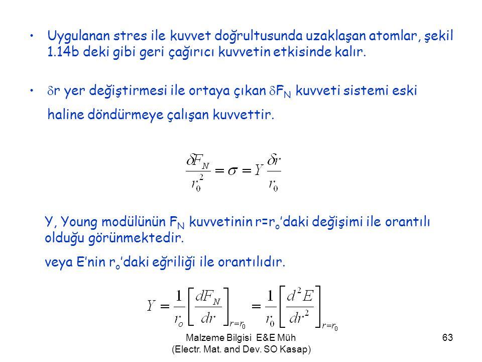 Malzeme Bilgisi E&E Müh (Electr. Mat. and Dev. SO Kasap) 63 •Uygulanan stres ile kuvvet doğrultusunda uzaklaşan atomlar, şekil 1.14b deki gibi geri ça