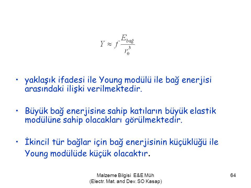Malzeme Bilgisi E&E Müh (Electr. Mat. and Dev. SO Kasap) 64 •yaklaşık ifadesi ile Young modülü ile bağ enerjisi arasındaki ilişki verilmektedir. •Büyü