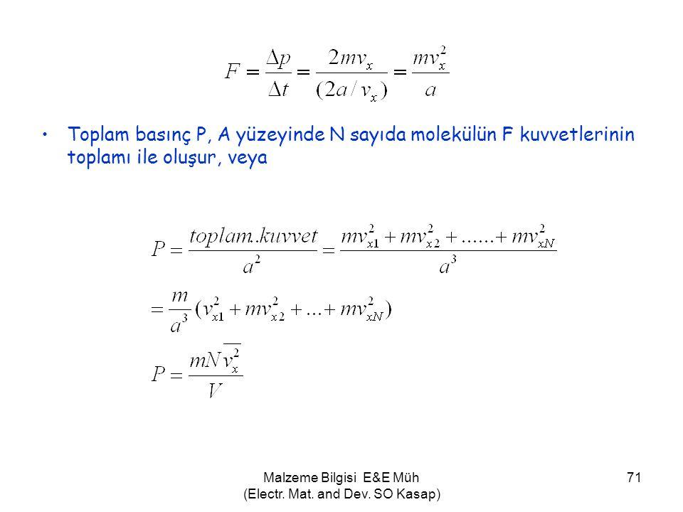 Malzeme Bilgisi E&E Müh (Electr. Mat. and Dev. SO Kasap) 71 •Toplam basınç P, A yüzeyinde N sayıda molekülün F kuvvetlerinin toplamı ile oluşur, veya