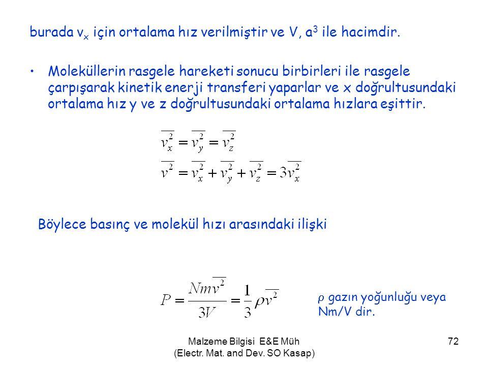 Malzeme Bilgisi E&E Müh (Electr. Mat. and Dev. SO Kasap) 72 burada v x için ortalama hız verilmiştir ve V, a 3 ile hacimdir. •Moleküllerin rasgele har