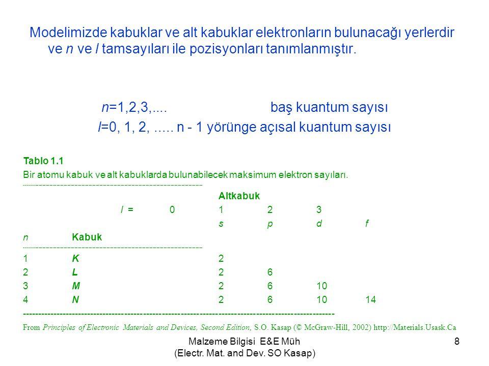 Malzeme Bilgisi E&E Müh (Electr. Mat. and Dev. SO Kasap) 8 Modelimizde kabuklar ve alt kabuklar elektronların bulunacağı yerlerdir ve n ve l tamsayıla