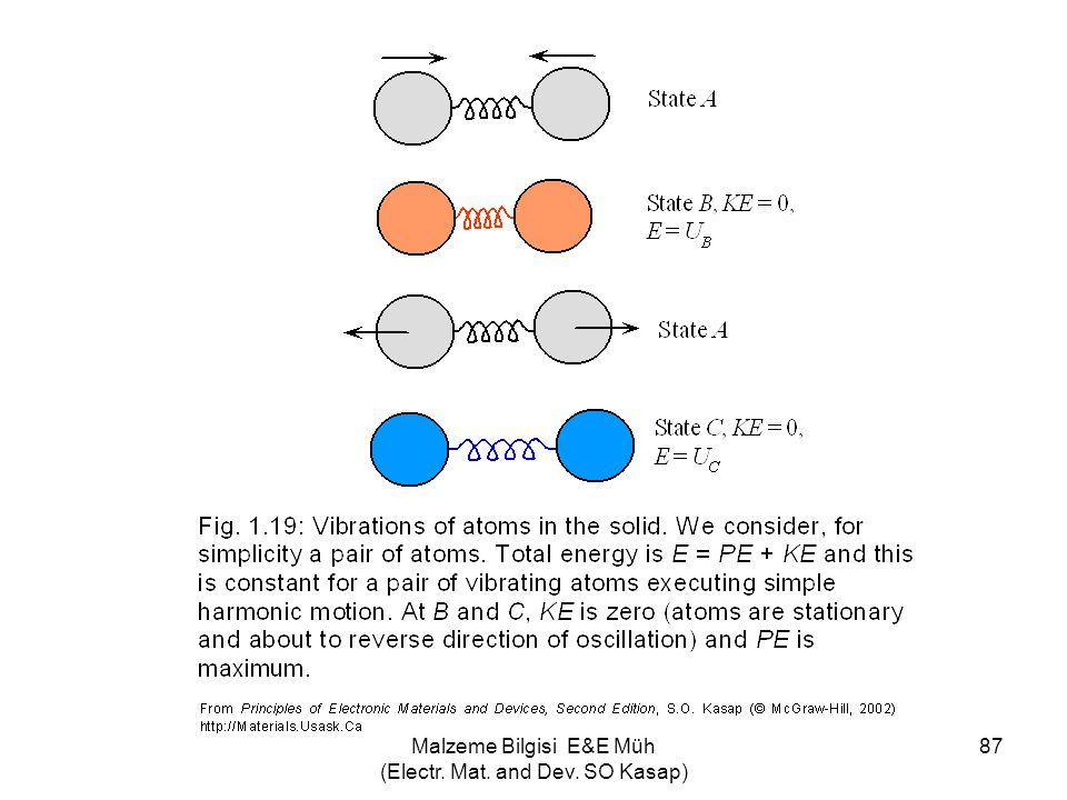 Malzeme Bilgisi E&E Müh (Electr. Mat. and Dev. SO Kasap) 87