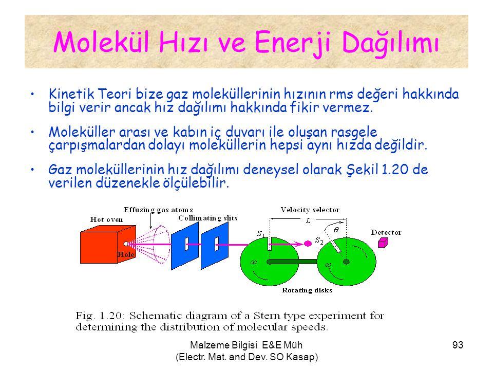Malzeme Bilgisi E&E Müh (Electr. Mat. and Dev. SO Kasap) 93 Molekül Hızı ve Enerji Dağılımı •Kinetik Teori bize gaz moleküllerinin hızının rms değeri