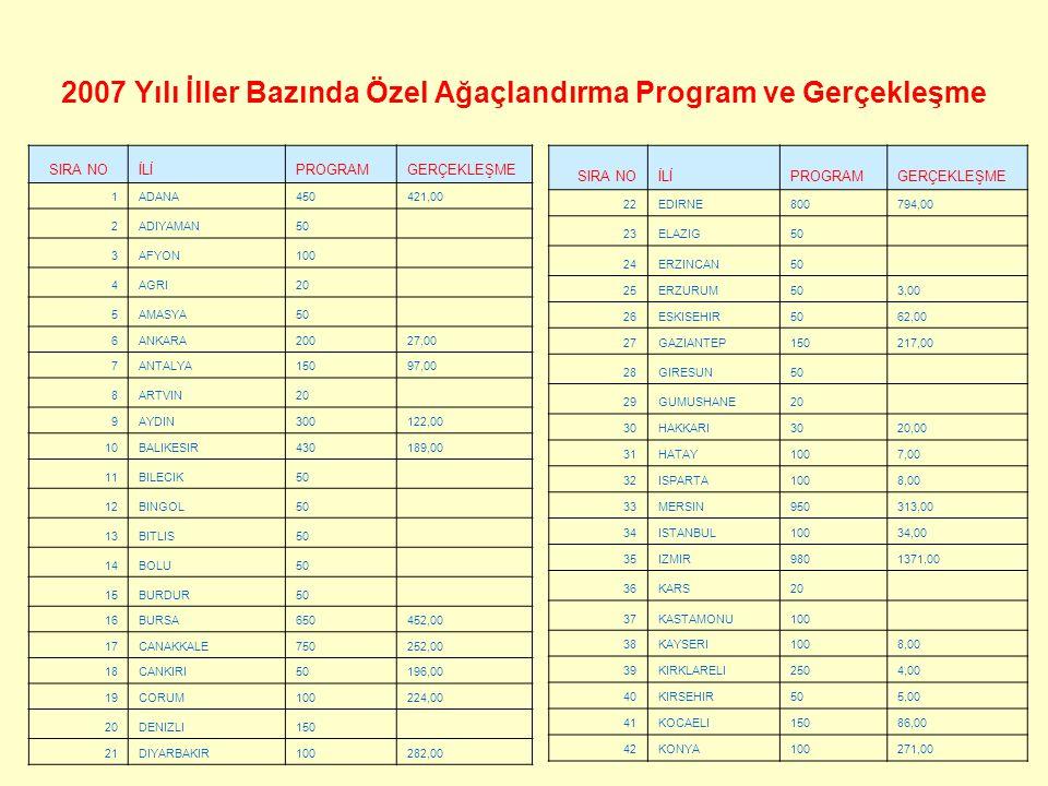 2007 Yılı İller Bazında Özel Ağaçlandırma Program ve Gerçekleşme SIRA NOİLİPROGRAMGERÇEKLEŞME 1ADANA450421,00 2ADIYAMAN50 3AFYON100 4AGRI20 5AMASYA50