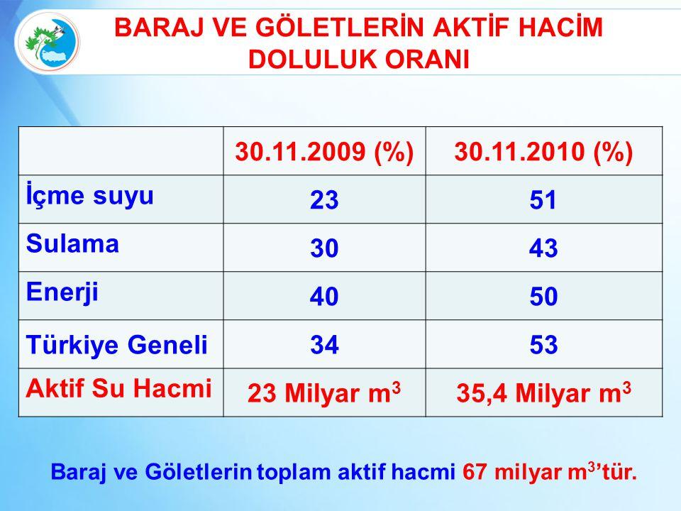 BARAJ VE GÖLETLERİN AKTİF HACİM DOLULUK ORANI 30.11.2009 (%)30.11.2010 (%) İçme suyu 2351 Sulama 3043 Enerji 4050 Türkiye Geneli3453 Aktif Su Hacmi 23
