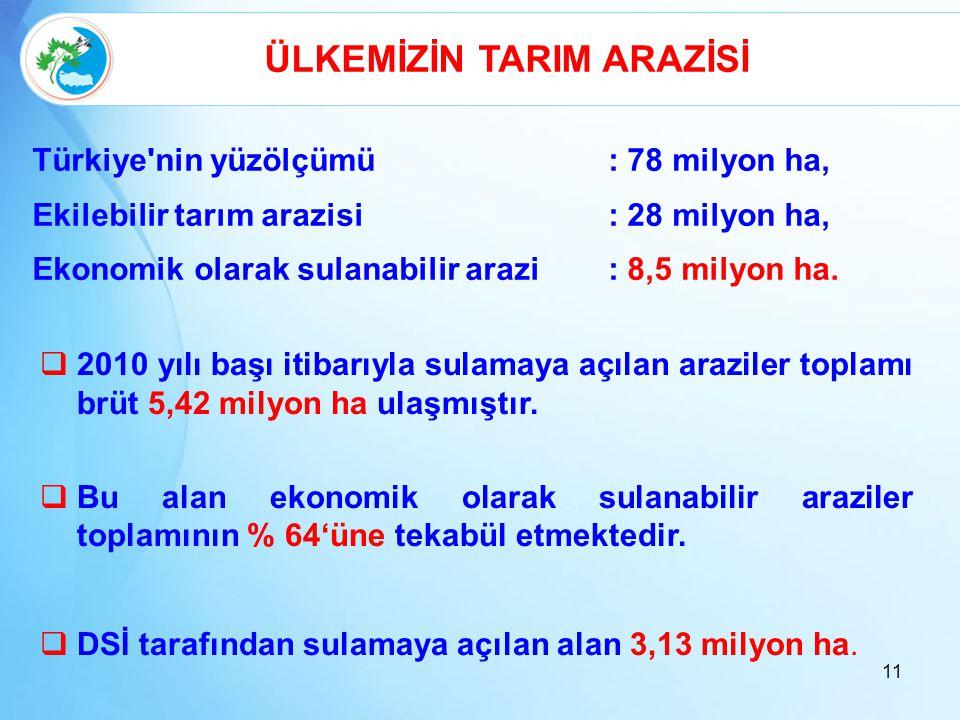 11 Türkiye'nin yüzölçümü: 78 milyon ha, Ekilebilir tarım arazisi: 28 milyon ha, Ekonomik olarak sulanabilir arazi: 8,5 milyon ha. ÜLKEMİZİN TARIM ARAZ