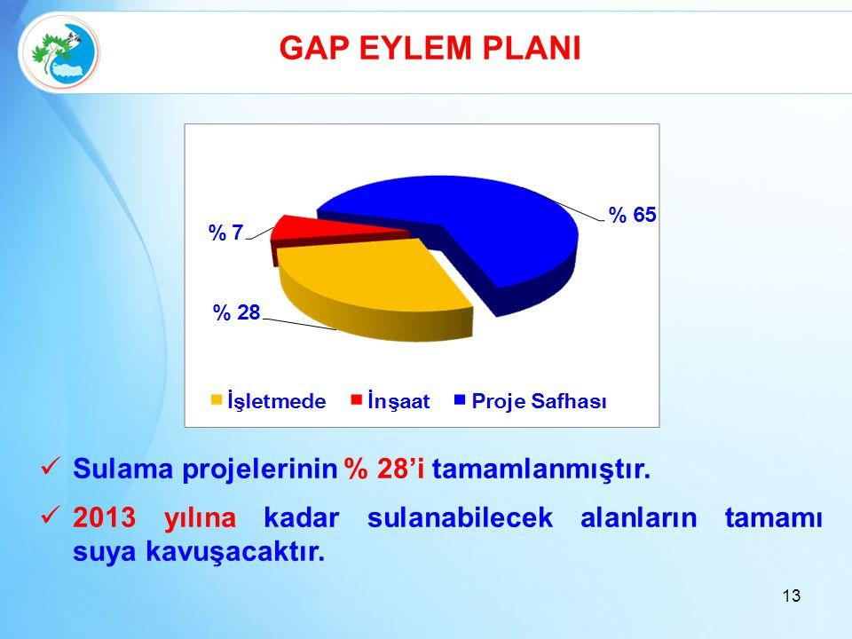 GAP EYLEM PLANI  Sulama projelerinin % 28'i tamamlanmıştır.  2013 yılına kadar sulanabilecek alanların tamamı suya kavuşacaktır. 13