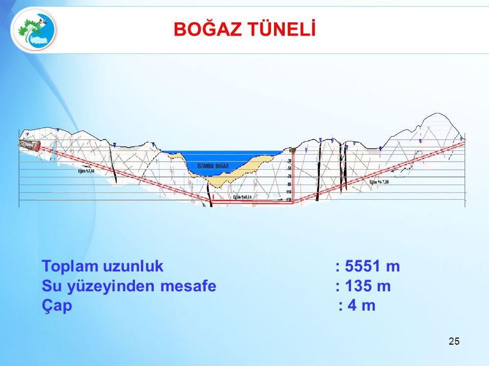 BOĞAZ TÜNELİ Toplam uzunluk : 5551 m Su yüzeyinden mesafe: 135 m Çap : 4 m 25