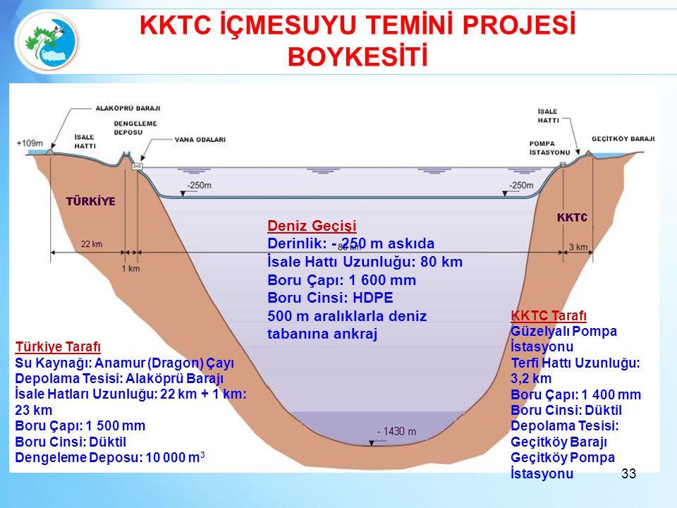 KKTC İÇMESUYU TEMİNİ PROJESİ BOYKESİTİ Türkiye Tarafı Su Kaynağı: Anamur (Dragon) Çayı Depolama Tesisi: Alaköprü Barajı İsale Hatları Uzunluğu: 22 km