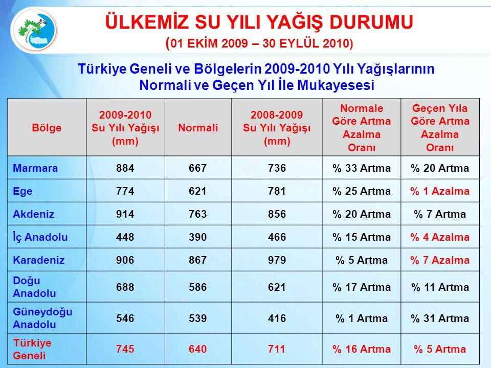 2010 su yılı yağış miktarı : 745 mm (1 Ekim 2009-30 Eylül 2010) Uzun yıllar ortalaması : 643 mm (1940-2010), 70 yılın ort.
