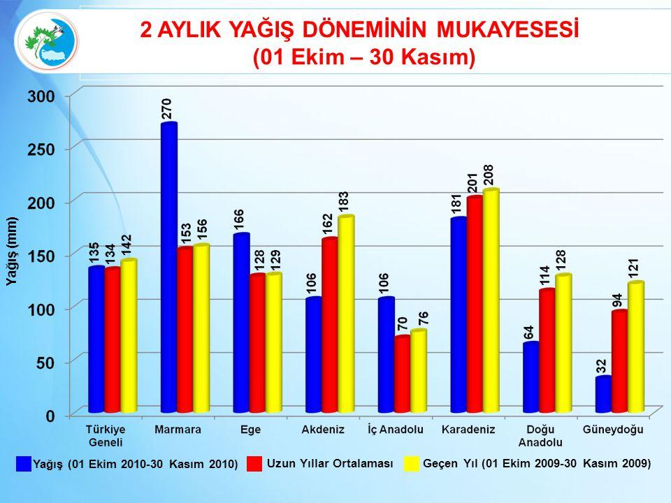 2 AYLIK YAĞIŞ DÖNEMİNİN MUKAYESESİ (01 Ekim – 30 Kasım) Yağış (01 Ekim 2010-30 Kasım 2010) Geçen Yıl (01 Ekim 2009-30 Kasım 2009) Uzun Yıllar Ortalama