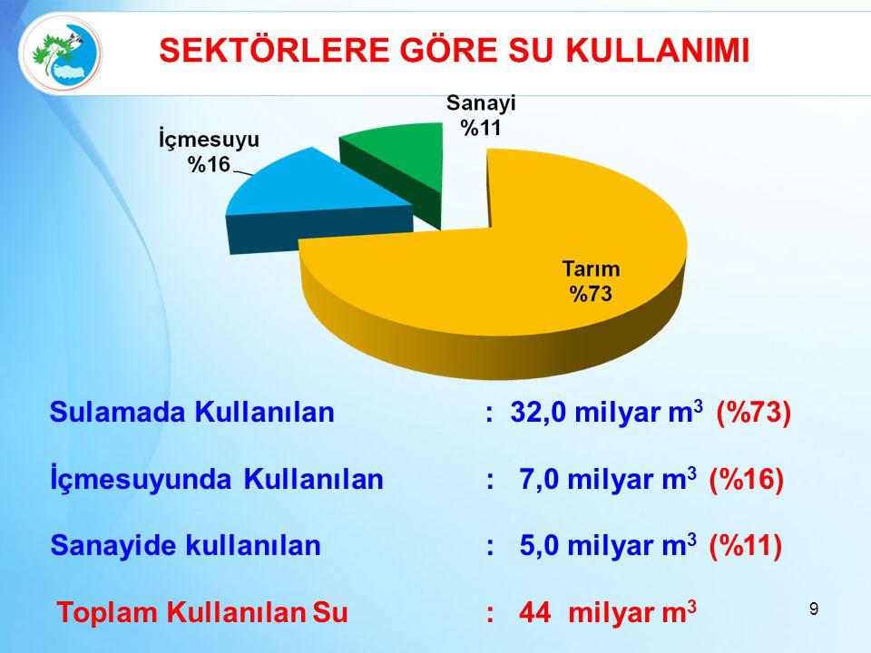 Sulamada Kullanılan : 32,0 milyar m 3 (%73) İçmesuyunda Kullanılan : 7,0 milyar m 3 (%16) Sanayide kullanılan : 5,0 milyar m 3 (%11) Toplam Kullanılan