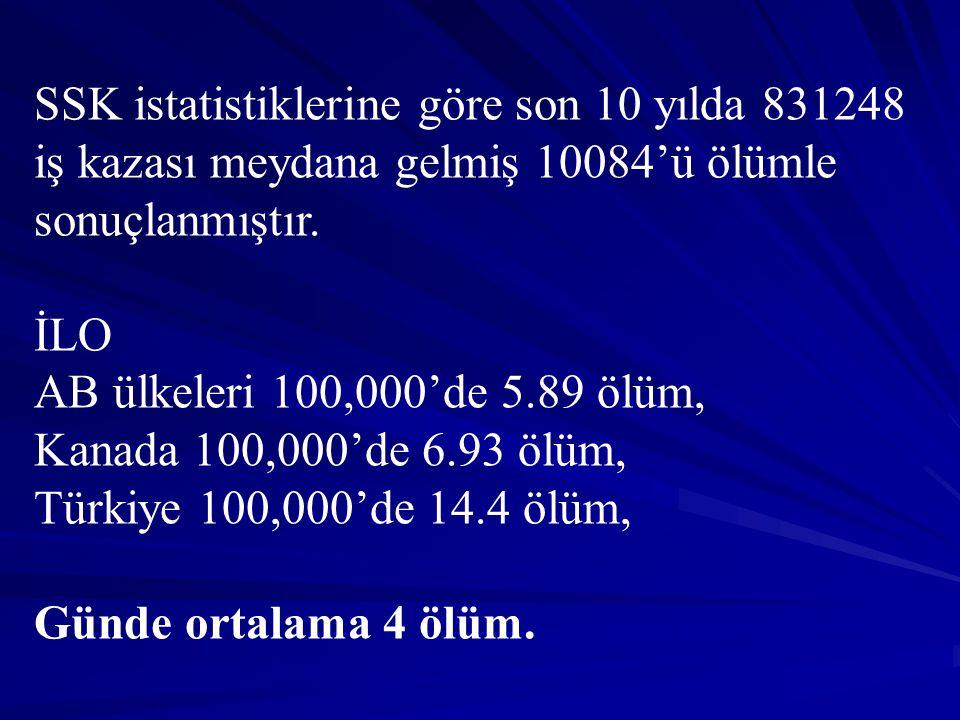 SSK istatistiklerine göre son 10 yılda 831248 iş kazası meydana gelmiş 10084'ü ölümle sonuçlanmıştır.