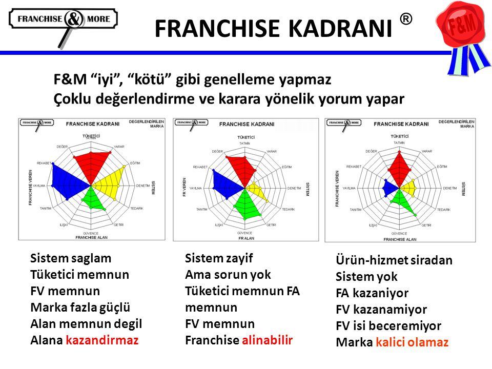 FRANCHISE KADRANI ® Sistem saglam Tüketici memnun FV memnun Marka fazla güçlü Alan memnun degil Alana kazandirmaz Sistem zayif Ama sorun yok Tüketici