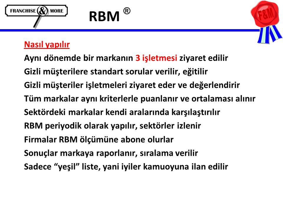 RBM ® Nasıl yapılır Aynı dönemde bir markanın 3 işletmesi ziyaret edilir Gizli müşterilere standart sorular verilir, eğitilir Gizli müşteriler işletmeleri ziyaret eder ve değerlendirir Tüm markalar aynı kriterlerle puanlanır ve ortalaması alınır Sektördeki markalar kendi aralarında karşılaştırılır RBM periyodik olarak yapılır, sektörler izlenir Firmalar RBM ölçümüne abone olurlar Sonuçlar markaya raporlanır, sıralama verilir Sadece yeşil liste, yani iyiler kamuoyuna ilan edilir