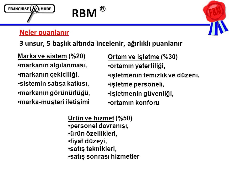 RBM ® Neler puanlanır 3 unsur, 5 başlık altında incelenir, ağırlıklı puanlanır Marka ve sistem (%20) •markanın algılanması, •markanın çekiciliği, •sistemin satışa katkısı, •markanın görünürlüğü, •marka-müşteri iletişimi Ortam ve işletme (%30) •ortamın yeterliliği, •işletmenin temizlik ve düzeni, •işletme personeli, •işletmenin güvenliği, •ortamın konforu Ürün ve hizmet (%50) •personel davranışı, •ürün özellikleri, •fiyat düzeyi, •satış teknikleri, •satış sonrası hizmetler