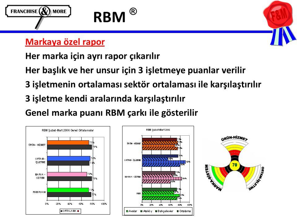 RBM ® Markaya özel rapor Her marka için ayrı rapor çıkarılır Her başlık ve her unsur için 3 işletmeye puanlar verilir 3 işletmenin ortalaması sektör ortalaması ile karşılaştırılır 3 işletme kendi aralarında karşılaştırılır Genel marka puanı RBM çarkı ile gösterilir