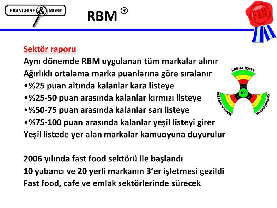 RBM ® Sektör raporu Aynı dönemde RBM uygulanan tüm markalar alınır Ağırlıklı ortalama marka puanlarına göre sıralanır •%25 puan altında kalanlar kara listeye •%25-50 puan arasında kalanlar kırmızı listeye •%50-75 puan arasında kalanlar sarı listeye •%75-100 puan arasında kalanlar yeşil listeyi girer Yeşil listede yer alan markalar kamuoyuna duyurulur 2006 yılında fast food sektörü ile başlandı 10 yabancı ve 20 yerli markanın 3'er işletmesi gezildi Fast food, cafe ve emlak sektörlerinde sürecek