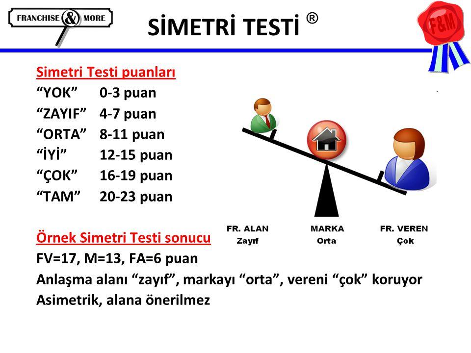 SİMETRİ TESTİ ® Simetri Testi puanları YOK 0-3 puan ZAYIF 4-7 puan ORTA 8-11 puan İYİ 12-15 puan ÇOK 16-19 puan TAM 20-23 puan Örnek Simetri Testi sonucu FV=17, M=13, FA=6 puan Anlaşma alanı zayıf , markayı orta , vereni çok koruyor Asimetrik, alana önerilmez