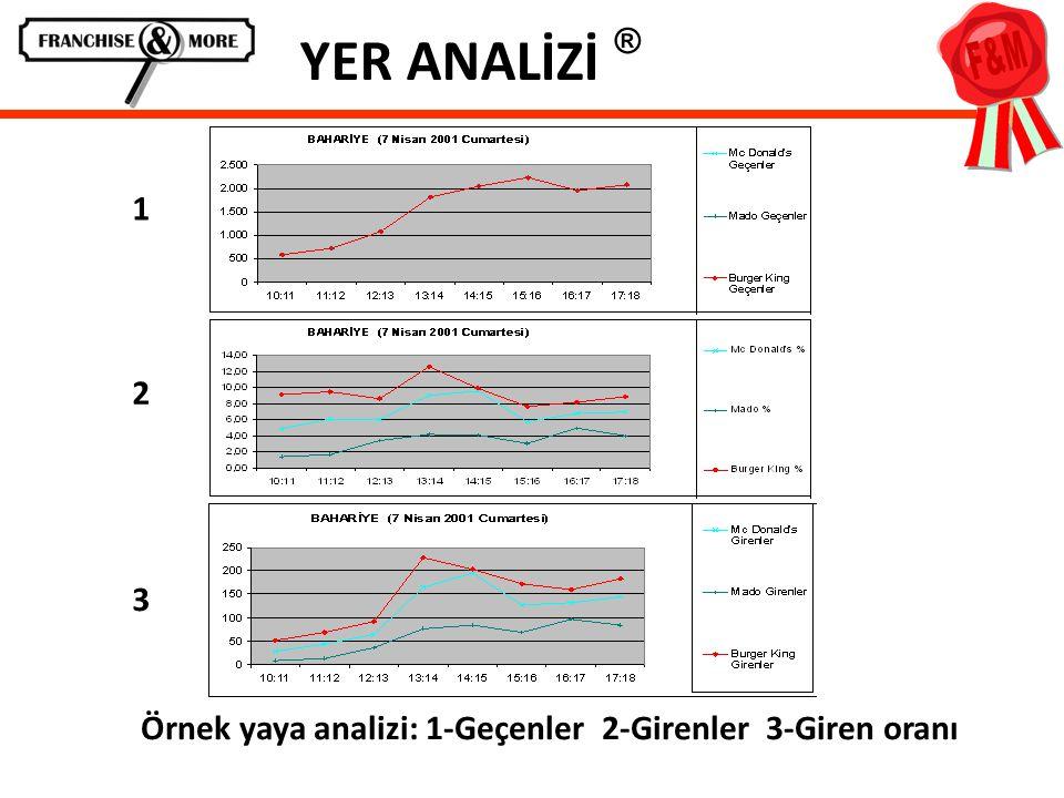 YER ANALİZİ ® Örnek yaya analizi: 1-Geçenler 2-Girenler 3-Giren oranı 1 2 3