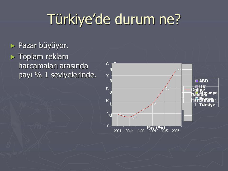 Türkiye'de durum ne? ► Pazar büyüyor. ► Toplam reklam harcamaları arasında payı % 1 seviyelerinde.