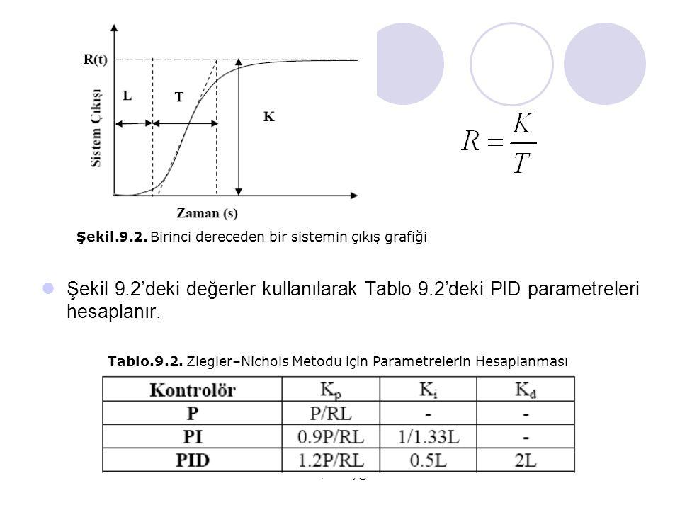 Serhat YILMAZ, serhaty@kocaeli.edu.tr  Şekil 9.2'deki değerler kullanılarak Tablo 9.2'deki PID parametreleri hesaplanır. Şekil.9.2. Birinci dereceden