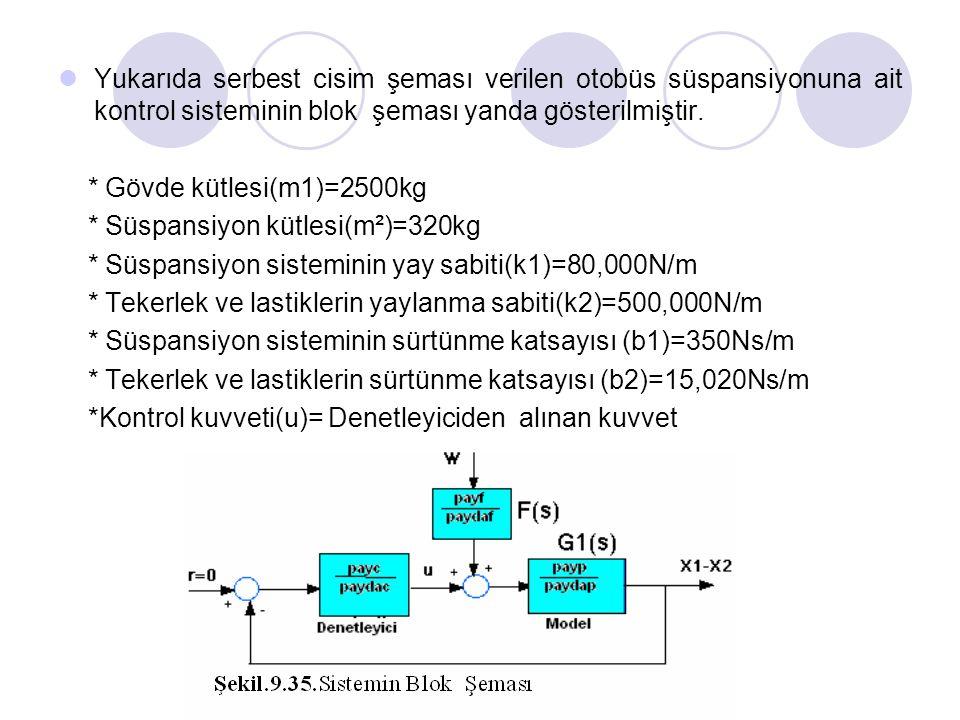 Serhat YILMAZ, serhaty@kocaeli.edu.tr  Yukarıda serbest cisim şeması verilen otobüs süspansiyonuna ait kontrol sisteminin blok şeması yanda gösterilm
