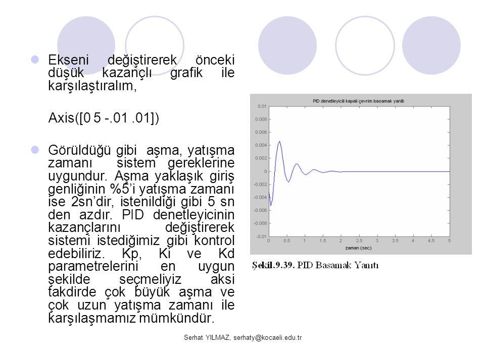 Serhat YILMAZ, serhaty@kocaeli.edu.tr  Ekseni değiştirerek önceki düşük kazançlı grafik ile karşılaştıralım, Axis([0 5 -.01.01])  Görüldüğü gibi aşm