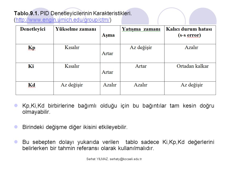 Serhat YILMAZ, serhaty@kocaeli.edu.tr Tablo.9.1. PID Denetleyicilerinin Karakteristikleri. (http://www.engin.umich.edu/group/ctm/)http://www.engin.umi