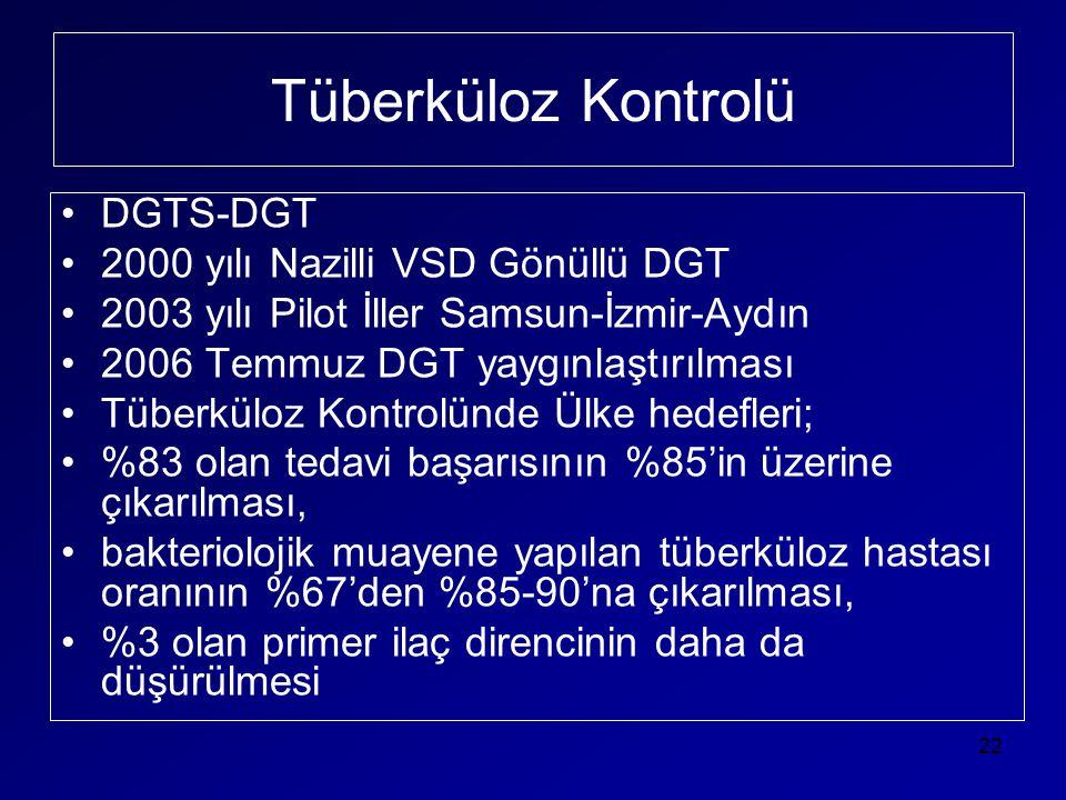 Tüberküloz Kontrolü •DGTS-DGT •2000 yılı Nazilli VSD Gönüllü DGT •2003 yılı Pilot İller Samsun-İzmir-Aydın •2006 Temmuz DGT yaygınlaştırılması •Tüberk