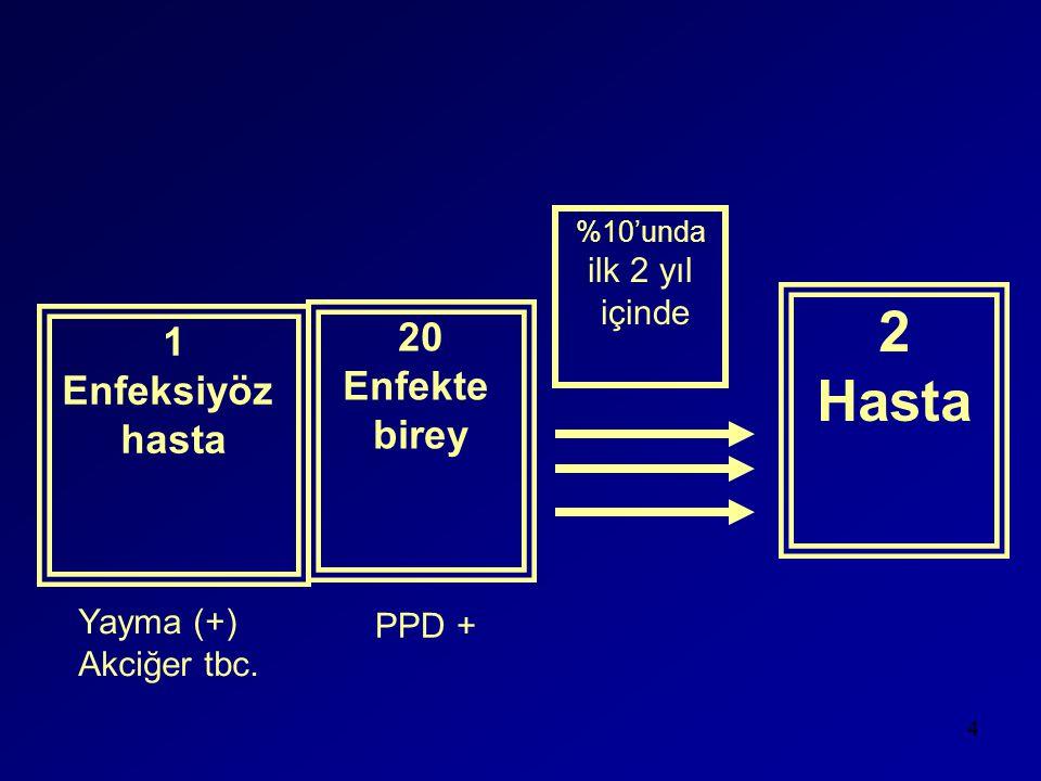 Aile Hekimliğine geçilmemiş illerde örneğin İstanbul VSD'de •İlaç transferinde sorunlar •Kötü muamele •İmzalar aynı gün ardarda •Yatma endikasyonu olan hasta yer yok diye yatırılmıyor, eğer para öderse yer bulunuyor 25