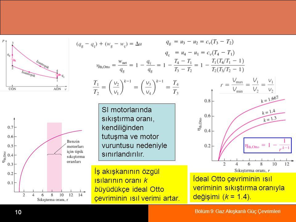 Bölüm 9: Gaz Akışkanlı Güç Çevrimleri 10 İdeal Otto çevriminin ısıl veriminin sıkıştırma oranıyla değişimi (k = 1.4). İş akışkanının özgül ısılarının